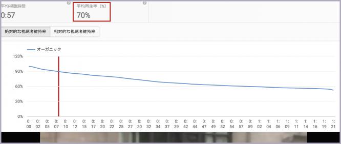 YouTubeは再生回数ではなく『再生時間』で評価される