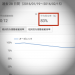 YouTubeは再生回数ではなく『再生時間』で評価される(動画マーケティング講座)